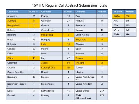 15th-ITC-Regular-Call-Abstract-Submission-Totals